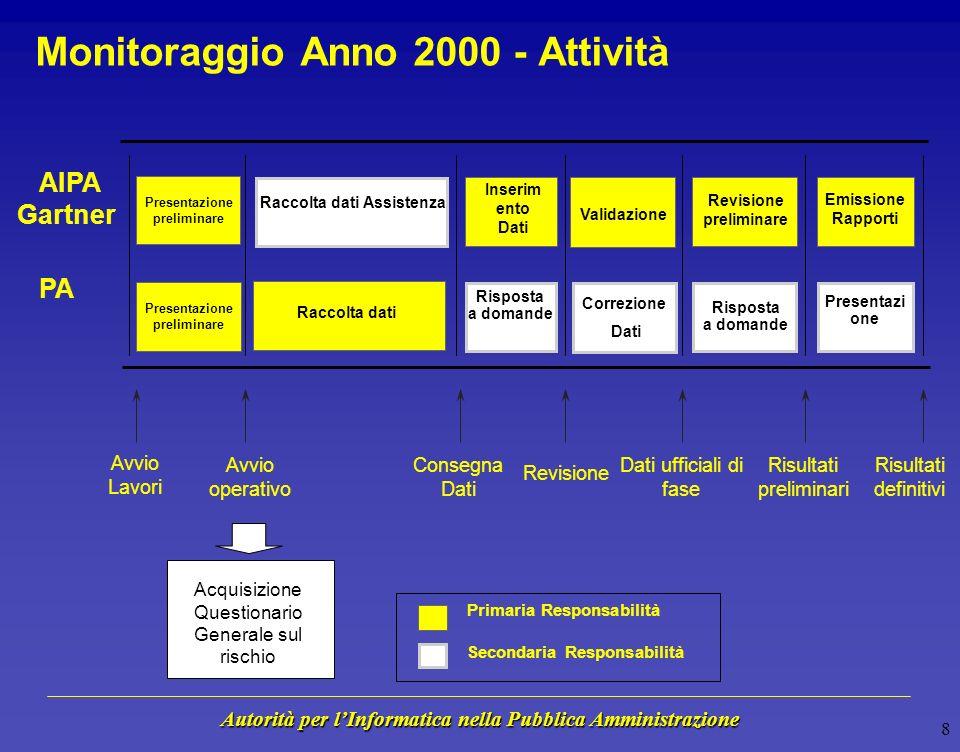 Autorità per lInformatica nella Pubblica Amministrazione 7 Monitoraggio Anno 2000 - Fasi FASE I - Identificazione del rischio FASE I - Identificazione