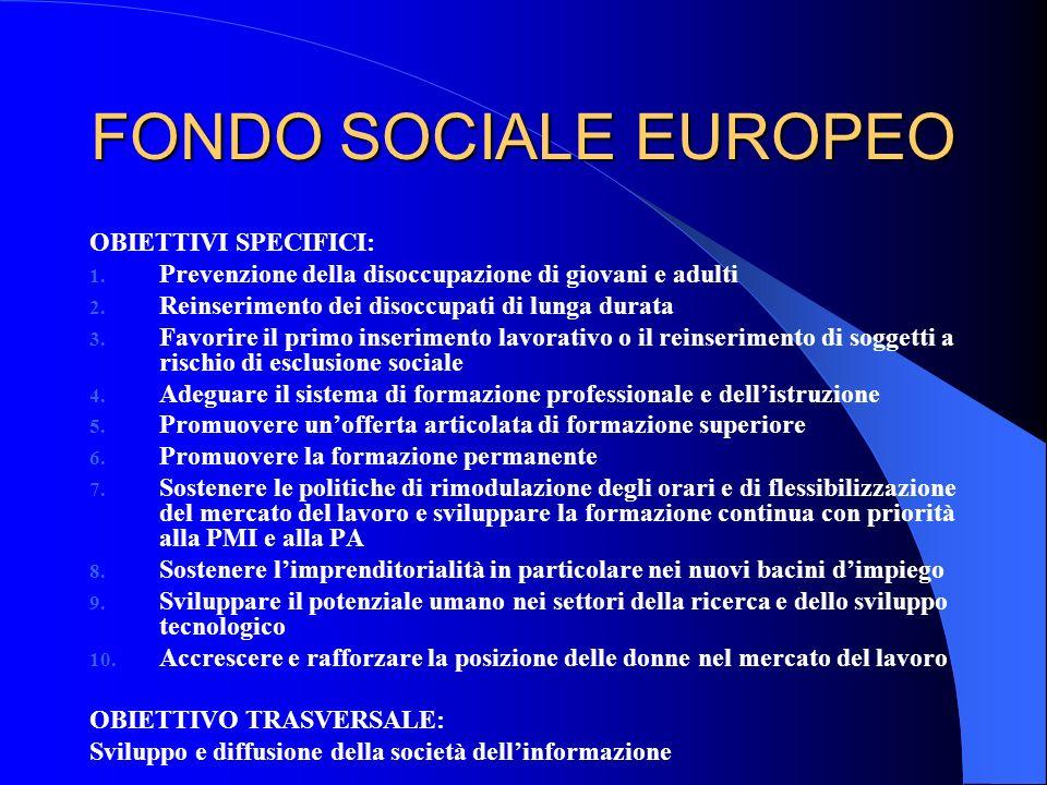FONDO SOCIALE EUROPEO OBIETTIVI SPECIFICI: 1. Prevenzione della disoccupazione di giovani e adulti 2. Reinserimento dei disoccupati di lunga durata 3.