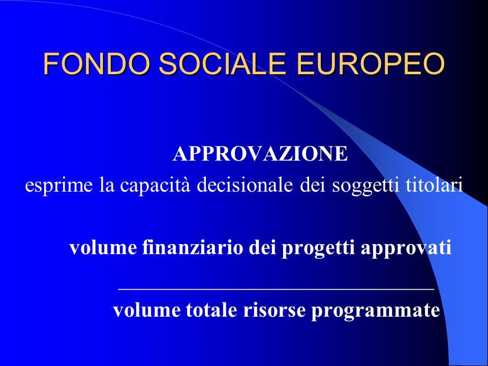 FONDO SOCIALE EUROPEO APPROVAZIONE esprime la capacità decisionale dei soggetti titolari volume finanziario dei progetti approvati ___________________
