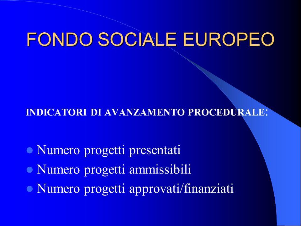 FONDO SOCIALE EUROPEO INDICATORI DI AVANZAMENTO PROCEDURALE : Numero progetti presentati Numero progetti ammissibili Numero progetti approvati/finanzi
