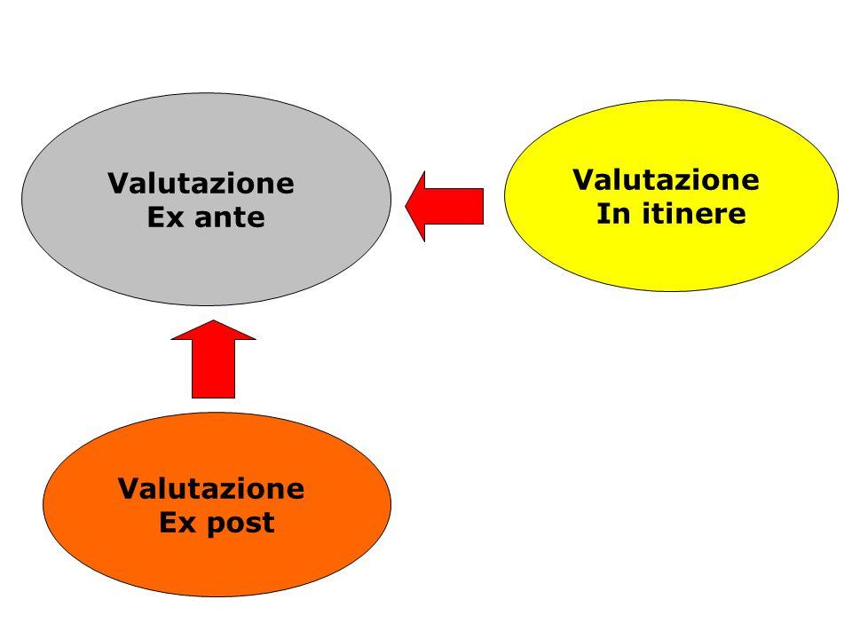 Valutazione Ex ante Valutazione In itinere Valutazione Ex post