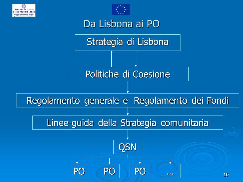 16 Da Lisbona ai PO Strategia di Lisbona Politiche di Coesione Regolamento generale e Regolamento dei Fondi Linee-guida della Strategia comunitaria QS