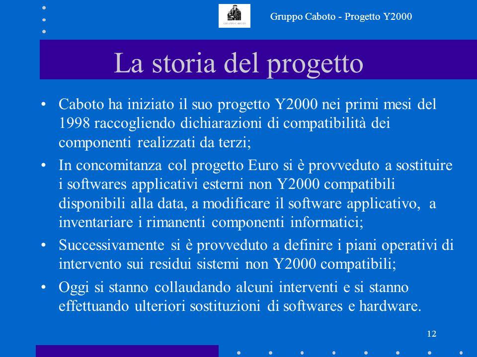 Gruppo Caboto - Progetto Y2000 11 Date previste di completamento