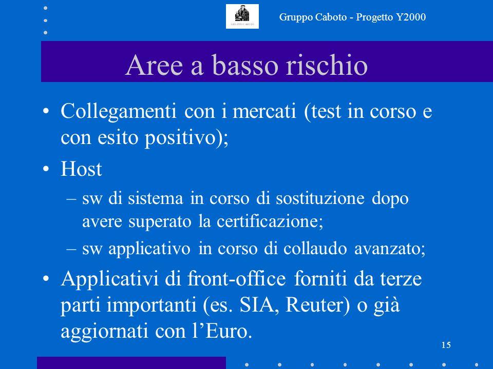 Gruppo Caboto - Progetto Y2000 14 Elementi di criticità Ambiente client server –tempi elevati di certificazione e sostituzione delle macchine; –softwa