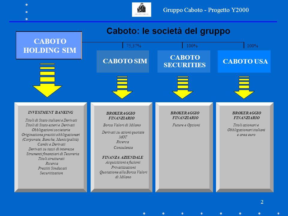 Gruppo Caboto - Progetto Y2000 2 Caboto: le società del gruppo CABOTO HOLDING SIM CABOTO SIM CABOTO SECURITIES CABOTO USA BROKERAGGIO FINANZIARIO Future e Opzioni 75,37%100% INVESTMENT BANKING Titoli di Stato italiani e Derivati Obbligazioni societarie Cambi e Derivati Derivati su tassi di interesse Strumenti finanziari di Tesoreria Titoli strutturati Ricerca Prestiti Sindacati BROKERAGGIO FINANZIARIO Borsa Valori di Milano Derivati su azioni quotate MOT Ricerca Consulenza FINANZA AZIENDALE Acquisizioni e fusioni Privatizzazioni Quotazione alla Borsa Valori di Milano BROKERAGGIO FINANZIARIO Titoli azionari e Obbligazionari italiani e area euro Titoli di Stato esteri e Derivati Originazione prestiti obbligazionari (Corporate, Banche, Municipalità) Securitization