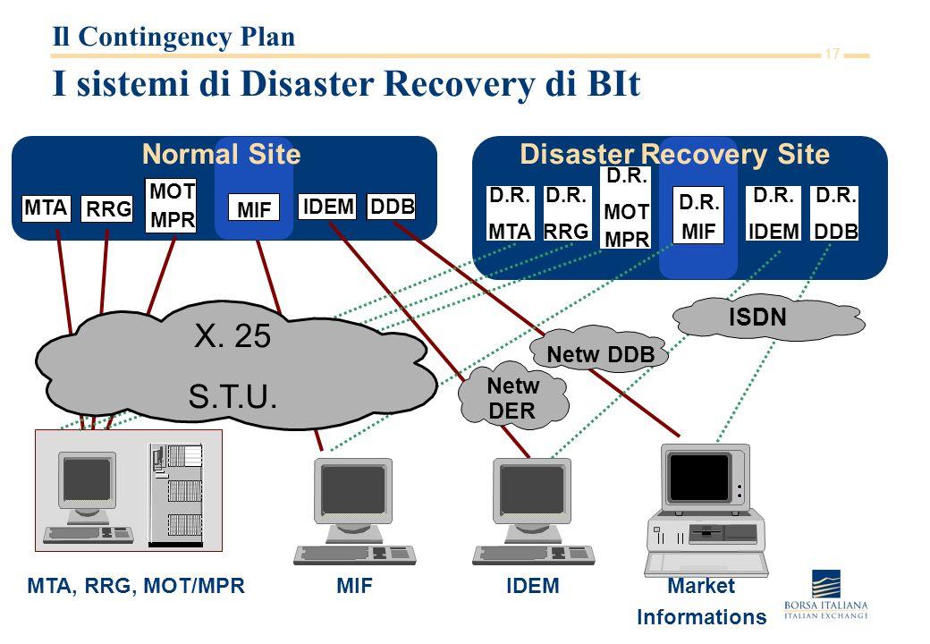 17 I sistemi di Disaster Recovery di BIt Il Contingency Plan MTA, RRG, MOT/MPR D.R. MTA RRG MTA Netw DER DDBIDEM Market Informations IDEM MOT MPR D.R.