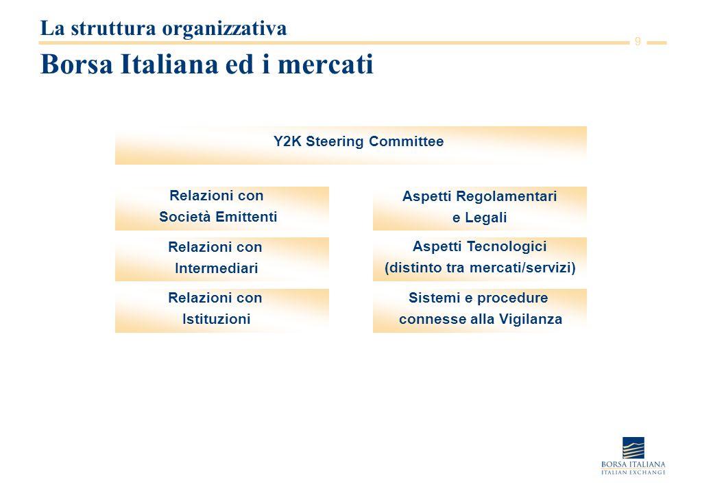 9 Borsa Italiana ed i mercati La struttura organizzativa Y2K Steering Committee Relazioni con Società Emittenti Relazioni con Intermediari Relazioni con Istituzioni Aspetti Regolamentari e Legali Aspetti Tecnologici (distinto tra mercati/servizi) Sistemi e procedure connesse alla Vigilanza