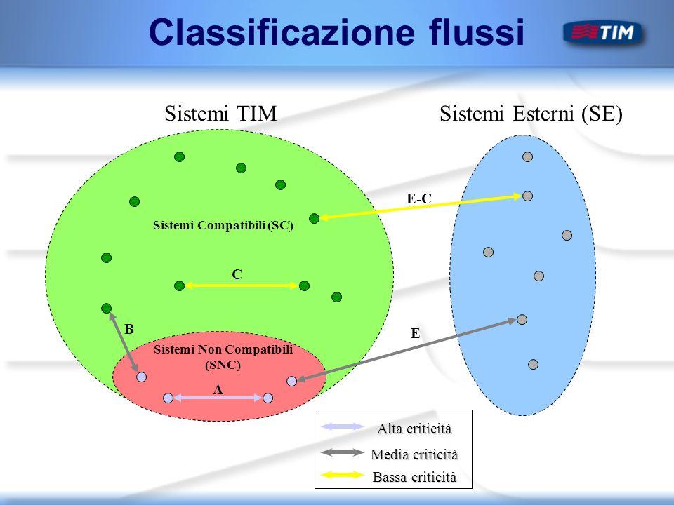 Sistemi Non Compatibili (SNC) Sistemi TIMSistemi Esterni (SE) Sistemi Compatibili (SC) C E-C E A B Classificazione flussi Alta criticità Media criticità Bassa criticità