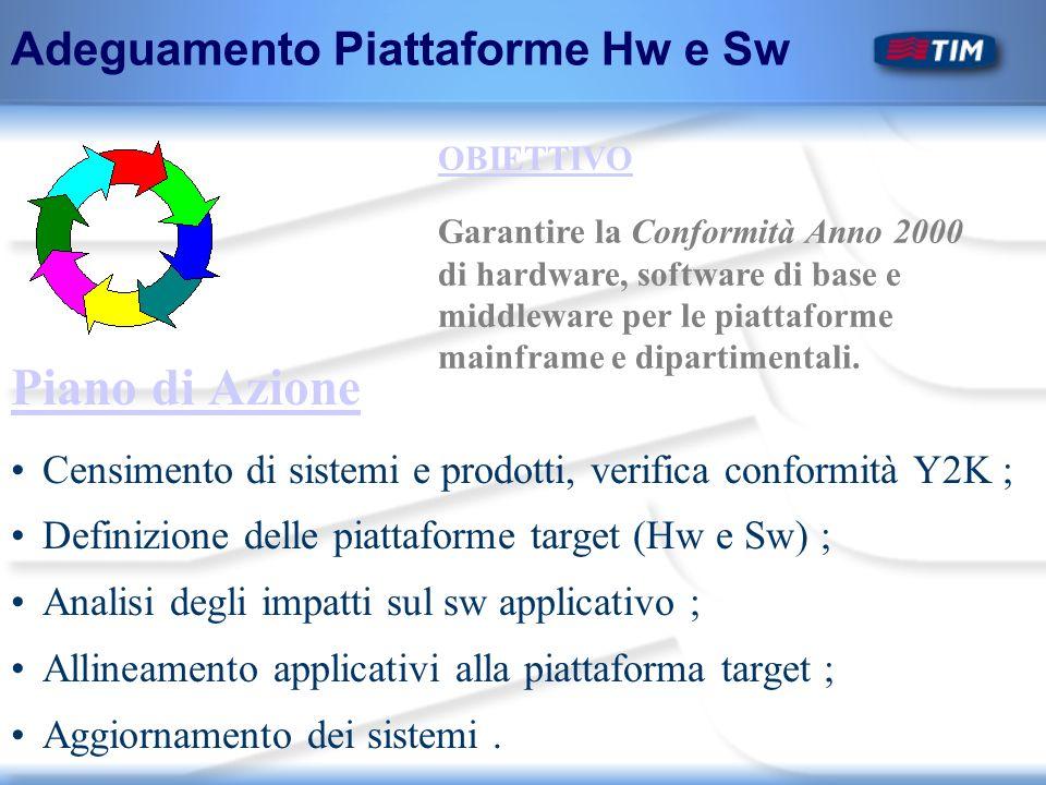 OBIETTIVO Garantire la Conformità Anno 2000 di hardware, software di base e middleware per le piattaforme mainframe e dipartimentali.