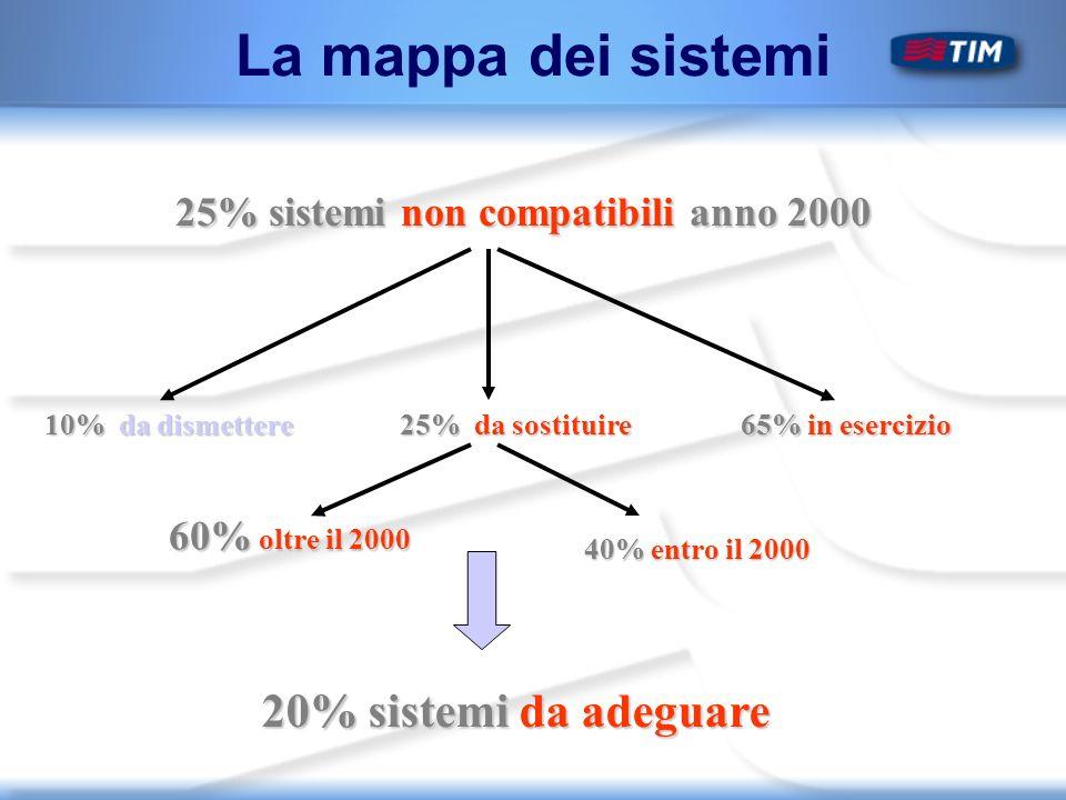 25% sistemi non compatibili anno 2000 25% sistemi non compatibili anno 2000 10% da dismettere 65% in esercizio 25% da sostituire 60% oltre il 2000 40% entro il 2000 20% sistemi da adeguare La mappa dei sistemi