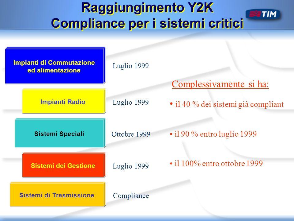 Sistemi Speciali Raggiungimento Y2K Compliance per i sistemi critici Complessivamente si ha: Impianti di Commutazione ed alimentazione Sistemi dei Gestione Impianti Radio Sistemi di Trasmissione Luglio 1999 Ottobre 1999 Luglio 1999 Compliance il 40 % dei sistemi già compliant il 90 % entro luglio 1999 il 100% entro ottobre 1999