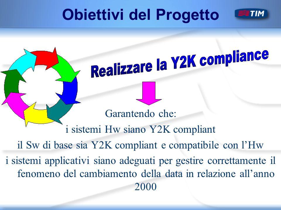 Obiettivi del Progetto Garantendo che: i sistemi Hw siano Y2K compliant il Sw di base sia Y2K compliant e compatibile con lHw i sistemi applicativi siano adeguati per gestire correttamente il fenomeno del cambiamento della data in relazione allanno 2000