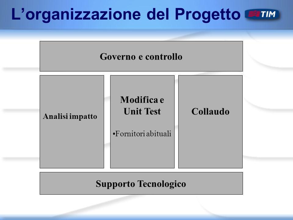 Lorganizzazione del Progetto Governo e controllo Analisi impatto Modifica e Unit Test Fornitori abituali Collaudo Supporto Tecnologico