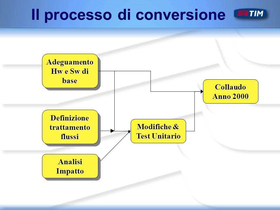 Il processo di conversione Adeguamento Hw e Sw di base Definizione trattamento flussi Modifiche & Test Unitario Collaudo Anno 2000 Analisi Impatto