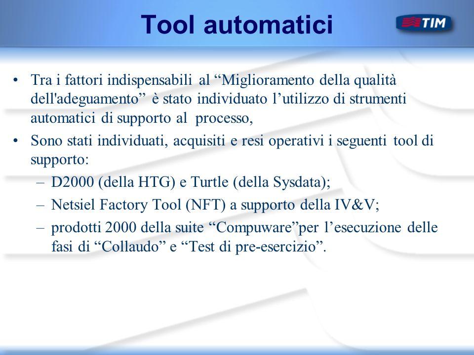 Tool automatici Tra i fattori indispensabili al Miglioramento della qualità dell adeguamento è stato individuato lutilizzo di strumenti automatici di supporto al processo, Sono stati individuati, acquisiti e resi operativi i seguenti tool di supporto: –D2000 (della HTG) e Turtle (della Sysdata); –Netsiel Factory Tool (NFT) a supporto della IV&V; –prodotti 2000 della suite Compuwareper lesecuzione delle fasi di Collaudo e Test di pre-esercizio.