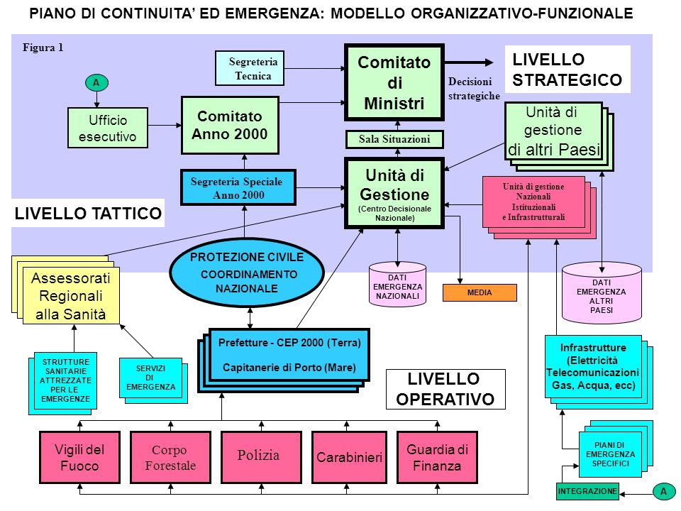 LIVELLO TATTICO Ufficio esecutivo Comitato Anno 2000 Comitato di Ministri Prefetture - CEP 2000 (Terra) Capitanerie di Porto (Mare) Vigili del Fuoco I