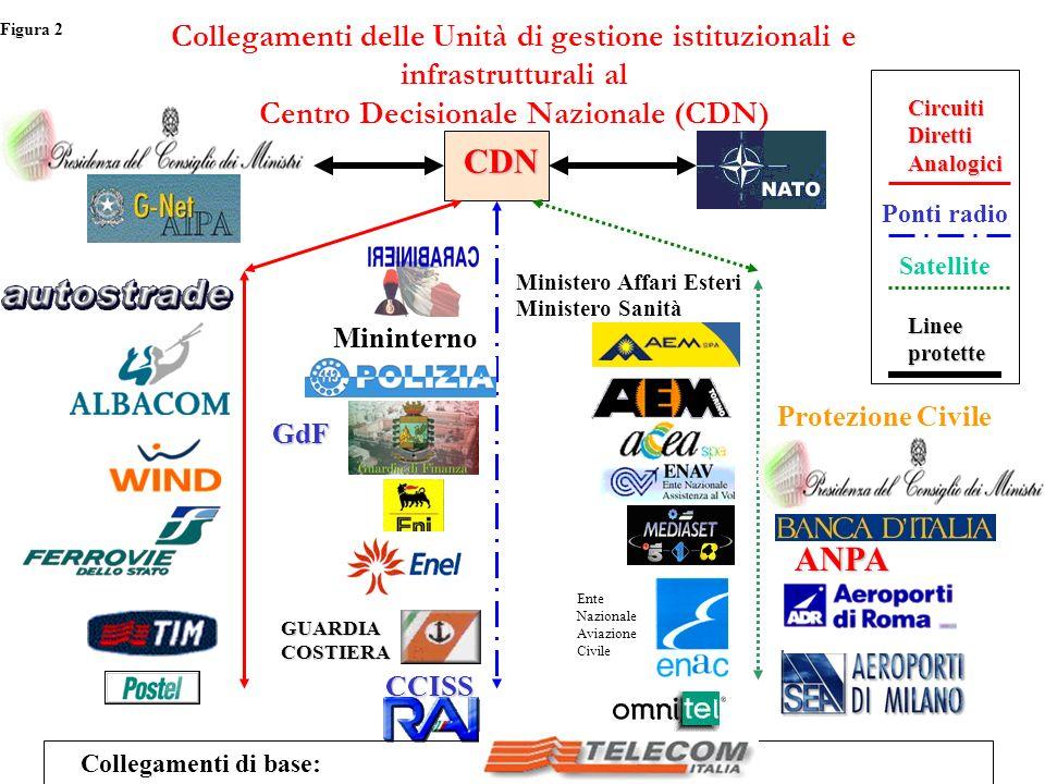 Collegamenti delle Unità di gestione istituzionali e infrastrutturali al Centro Decisionale Nazionale (CDN) CDN CircuitiDirettiAnalogici Ponti radio S
