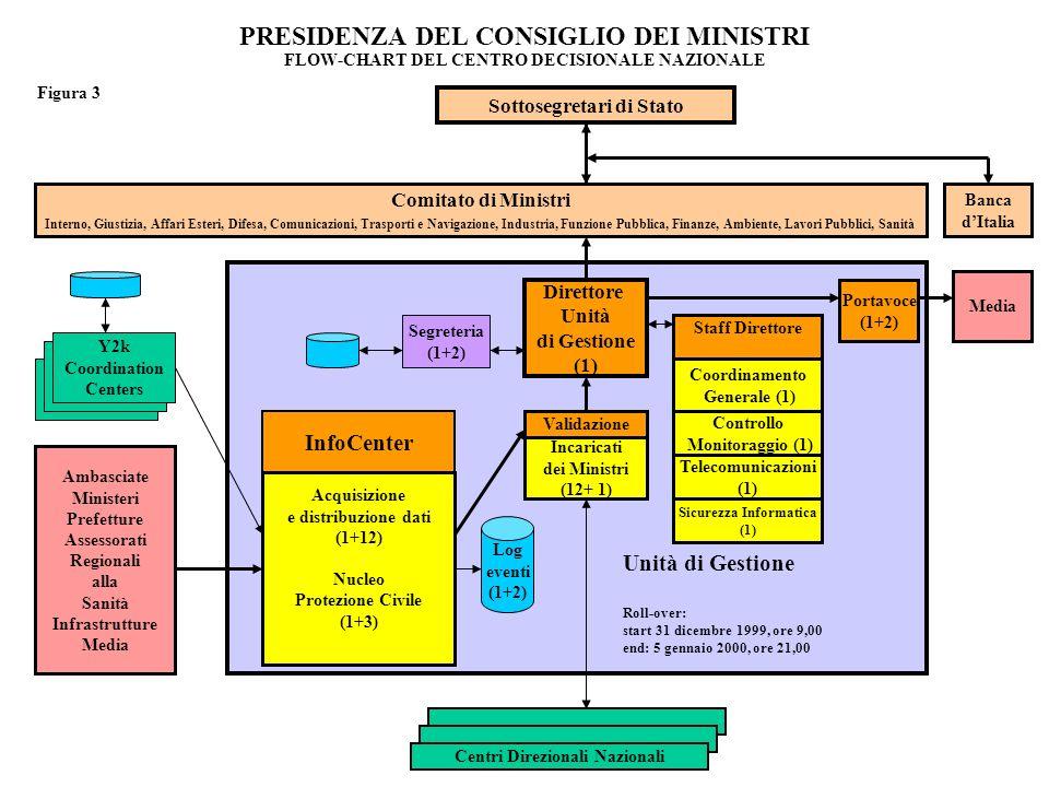 PRESIDENZA DEL CONSIGLIO DEI MINISTRI FLOW-CHART DEL CENTRO DECISIONALE NAZIONALE Sottosegretari di Stato Comitato di Ministri Interno, Giustizia, Aff