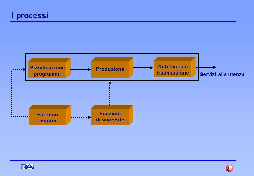1 Contenuti 1. Macro Analisi dei Processi 2. Provvedimenti / Attivita 3. Situazione alla data