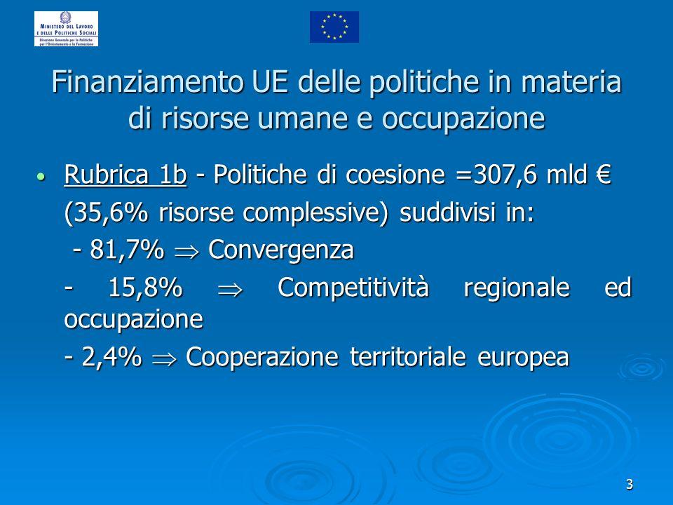 3 Finanziamento UE delle politiche in materia di risorse umane e occupazione Rubrica 1b - Politiche di coesione =307,6 mld Rubrica 1b - Politiche di coesione =307,6 mld (35,6% risorse complessive) suddivisi in: - 81,7% Convergenza - 81,7% Convergenza - 15,8% Competitività regionale ed occupazione - 2,4% Cooperazione territoriale europea