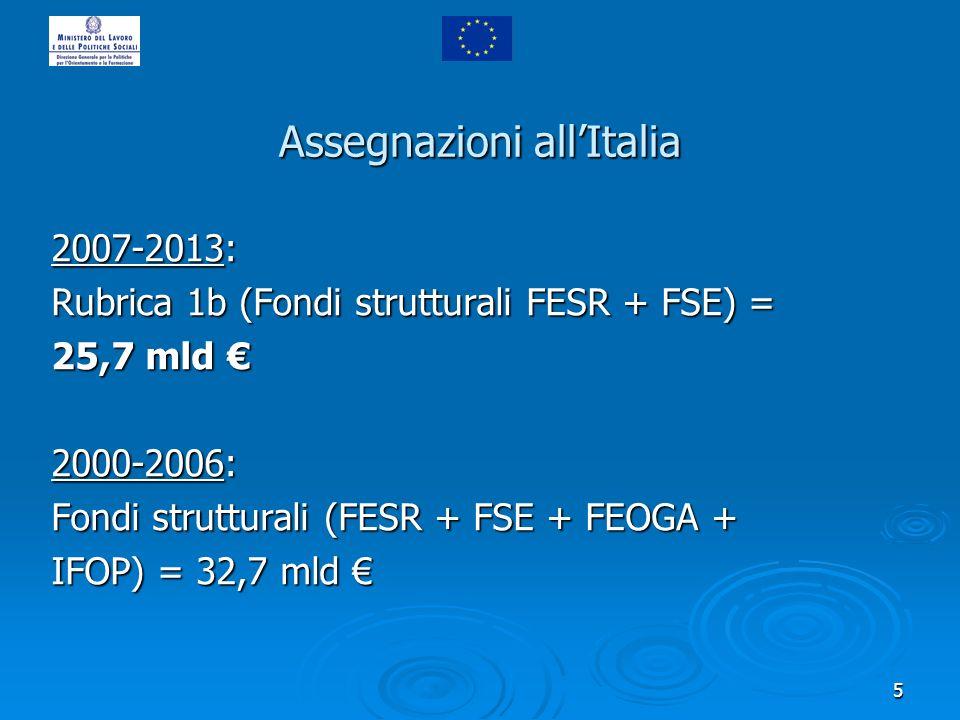 5 Assegnazioni allItalia 2007-2013: Rubrica 1b (Fondi strutturali FESR + FSE) = 25,7 mld 25,7 mld 2000-2006: Fondi strutturali (FESR + FSE + FEOGA + IFOP) = 32,7 mld IFOP) = 32,7 mld