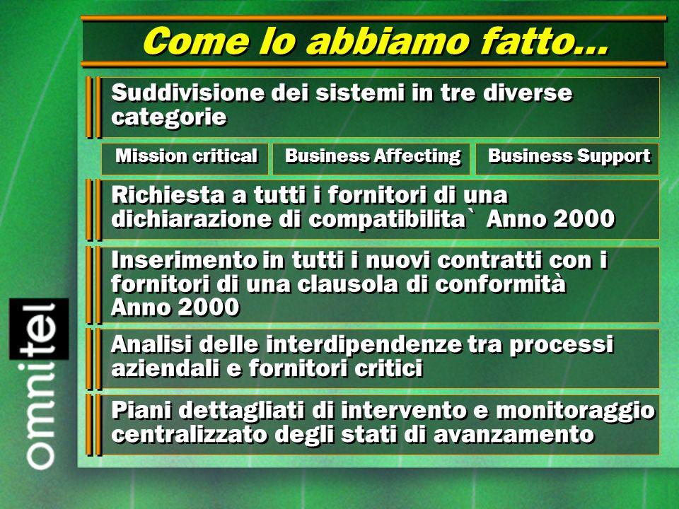 Come lo abbiamo fatto... Richiesta a tutti i fornitori di una dichiarazione di compatibilita` Anno 2000 Suddivisione dei sistemi in tre diverse catego