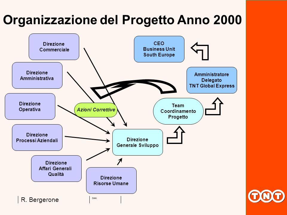 Date: R. Bergerone Direzione Commerciale Organizzazione del Progetto Anno 2000 Direzione Amministrativa Direzione Affari Generali Qualità Direzione Pr