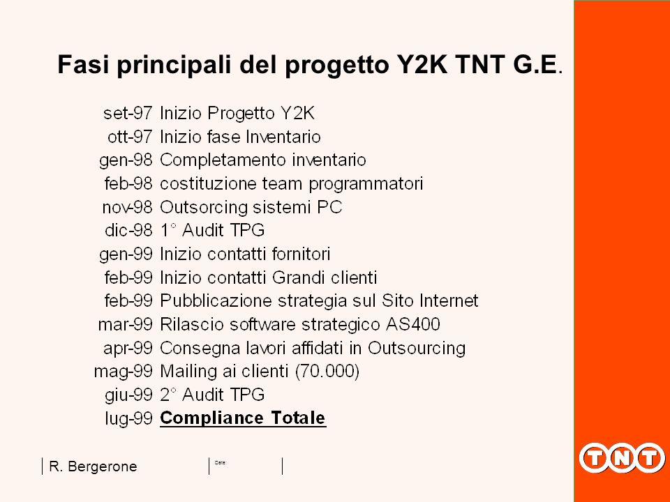 Date: R. Bergerone Fasi principali del progetto Y2K TNT G.E.