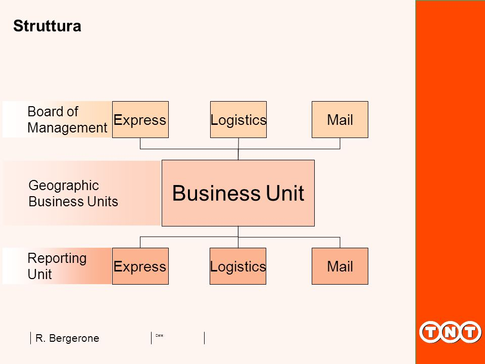 Date: R. Bergerone Express LogisticsMail LogisticsMail Business Unit Board of Management Reporting Unit Geographic Business Units Struttura