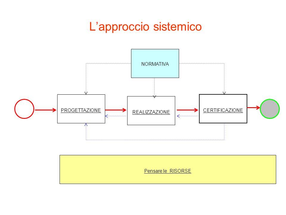 Lapproccio sistemico PROGETTAZIONE REALIZZAZIONE CERTIFICAZIONE NORMATIVA Pensare le RISORSE