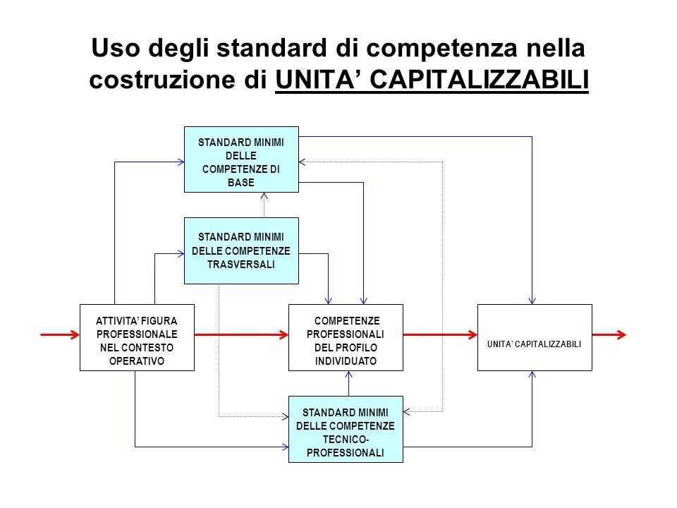 Uso degli standard di competenza nella costruzione di UNITA CAPITALIZZABILI STANDARD MINIMI DELLE COMPETENZE TECNICO- PROFESSIONALI UNITA CAPITALIZZABILI ATTIVITA FIGURA PROFESSIONALE NEL CONTESTO OPERATIVO COMPETENZE PROFESSIONALI DEL PROFILO INDIVIDUATO STANDARD MINIMI DELLE COMPETENZE TRASVERSALI STANDARD MINIMI DELLE COMPETENZE DI BASE