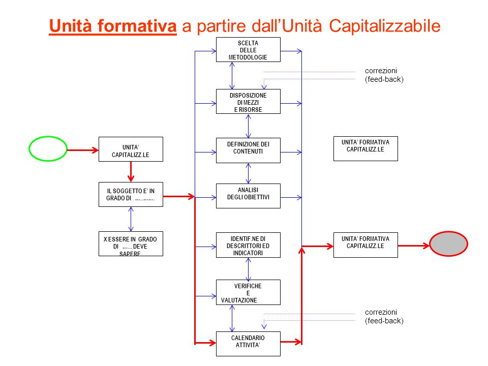 Unità formativa a partire dallUnità Capitalizzabile correzioni (feed-back) CALENDARIO ATTIVITA VERIFICHE E VALUTAZIONE correzioni (feed-back) UNITA FO