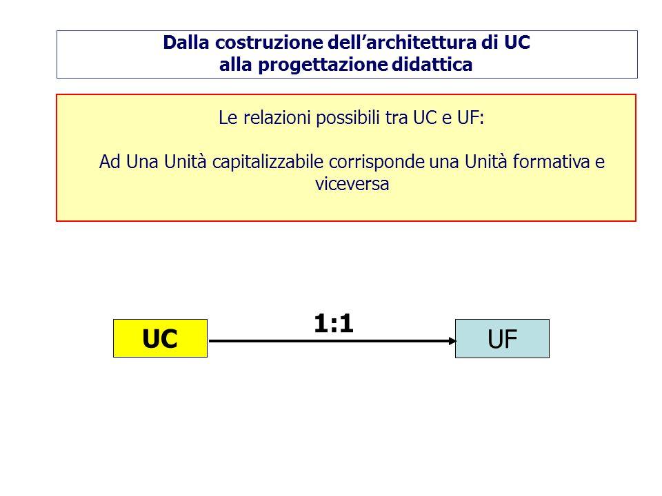 Le relazioni possibili tra UC e UF: Ad Una Unità capitalizzabile corrisponde una Unità formativa e viceversa UC UF 1:1 Dalla costruzione dellarchitettura di UC alla progettazione didattica