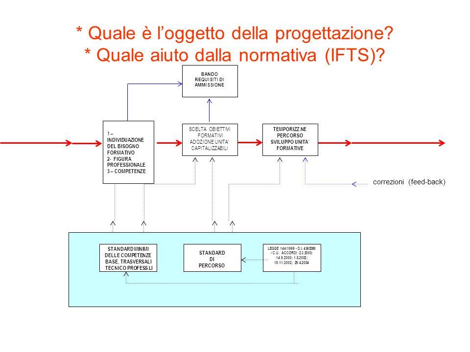 * Quale è loggetto della progettazione? * Quale aiuto dalla normativa (IFTS)? LEGGE 144/1999 - D.I. 436/2000 - C.U. ACCORDI 2.3.2000; 14.9.2000; 1.8.2