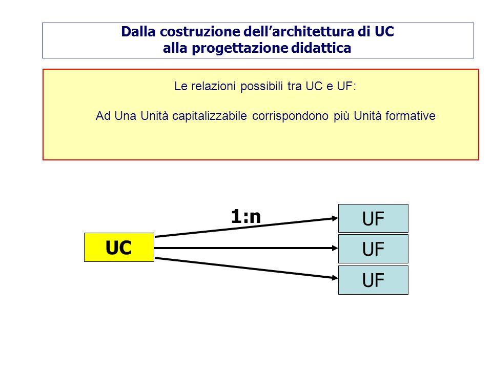 Le relazioni possibili tra UC e UF: Ad Una Unità capitalizzabile corrispondono più Unità formative UC UF 1:n Dalla costruzione dellarchitettura di UC alla progettazione didattica