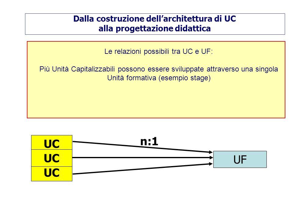 Le relazioni possibili tra UC e UF: Più Unità Capitalizzabili possono essere sviluppate attraverso una singola Unità formativa (esempio stage) UC UF n:1 Dalla costruzione dellarchitettura di UC alla progettazione didattica