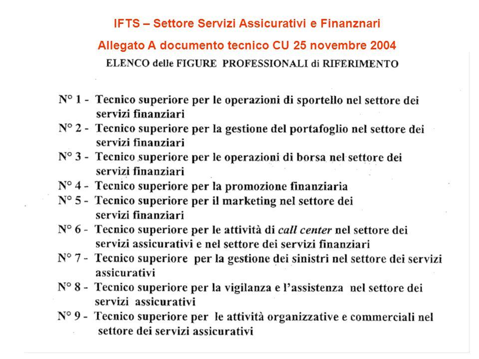 IFTS – Settore Servizi Assicurativi e Finanznari Allegato A documento tecnico CU 25 novembre 2004