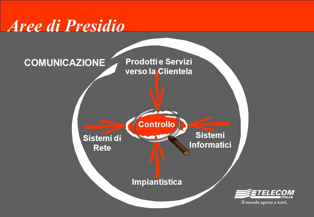 Controllo COMUNICAZIONE Prodotti e Servizi verso la Clientela Sistemi di Rete Impiantistica Sistemi Informatici Aree di Presidio