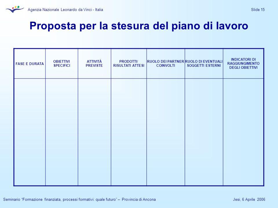 Agenzia Nazionale Leonardo da Vinci - Italia Jesi, 6 Aprile 2006Seminario Formazione finanziata, processi formativi: quale futuro – Provincia di Ancona Slide 15 Proposta per la stesura del piano di lavoro FASE E DURATA OBIETTIVI SPECIFICI ATTIVITÀ PREVISTE PRODOTTI/ RISULTATI ATTESI RUOLO DEI PARTNER COINVOLTI RUOLO DI EVENTUALI SOGGETTI ESTERNI INDICATORI DI RAGGIUNGIMENTO DEGLI OBIETTIVI