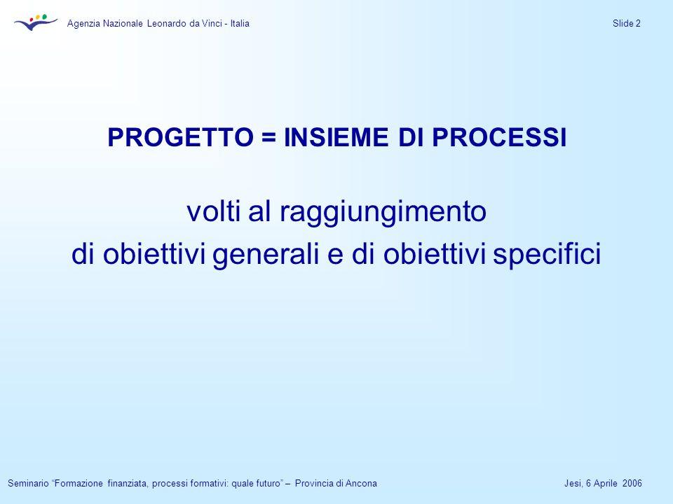 Agenzia Nazionale Leonardo da Vinci - Italia Jesi, 6 Aprile 2006Seminario Formazione finanziata, processi formativi: quale futuro – Provincia di Ancona Slide 2 PROGETTO = INSIEME DI PROCESSI volti al raggiungimento di obiettivi generali e di obiettivi specifici