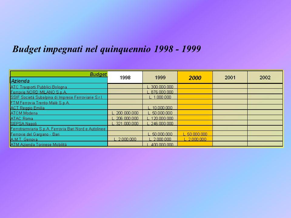 Budget impegnati nel quinquennio 1998 - 1999