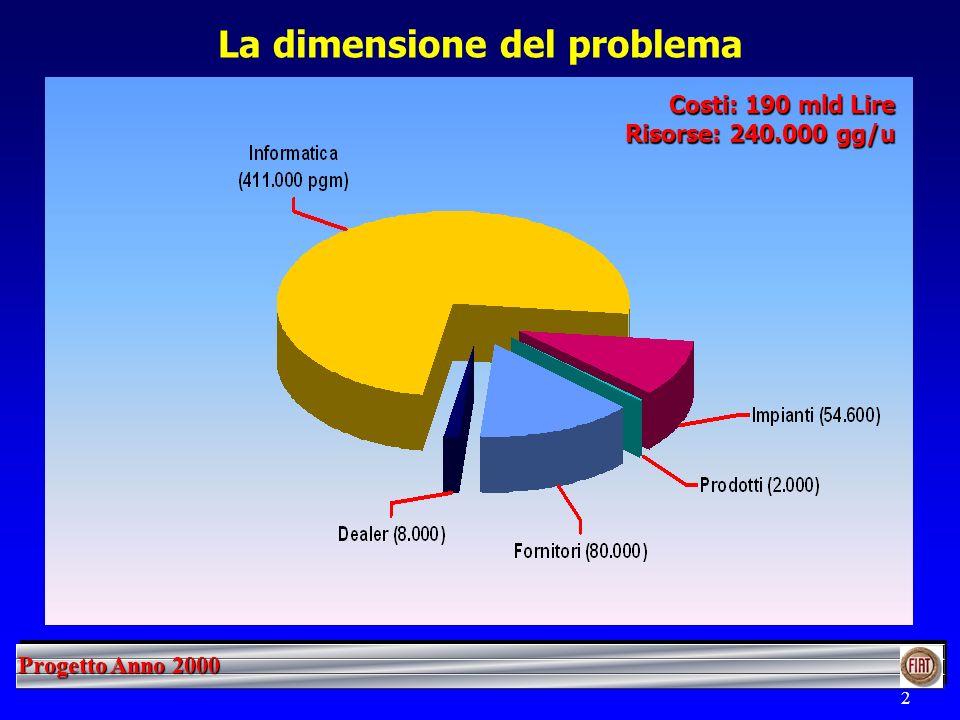 Progetto Anno 2000 2 La dimensione del problema Costi: 190 mld Lire Risorse: 240.000 gg/u