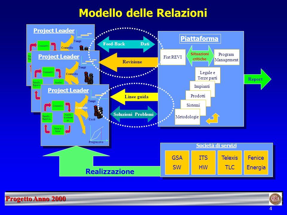 Progetto Anno 2000 4 Modello delle Relazioni Pianific./ Riprevis. Consuntivi Stima a finire Analisi scostam. Project Leader Costi Tempi Progressivo Co