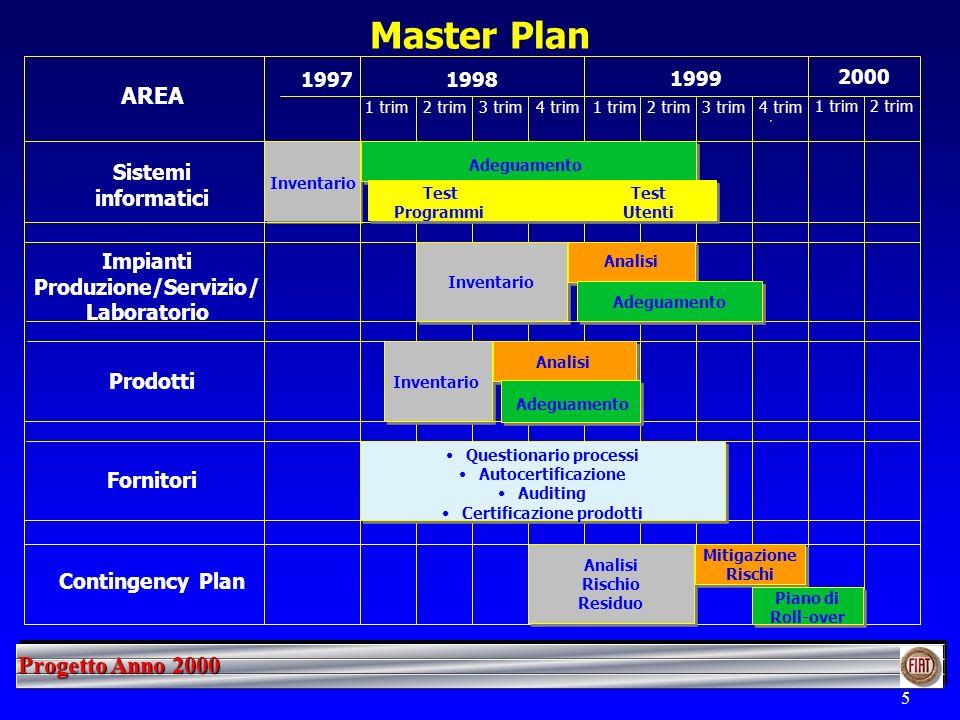 Progetto Anno 2000 5 Master Plan 1998 1999 1997 1 trim2 trim3 trim4 trim1 trim2 trim3 trim4 trim Inventario AREA Sistemi informatici Impianti Produzione/Servizio/ Laboratorio Prodotti Fornitori Adeguamento Inventario Questionario processi Autocertificazione Auditing Certificazione prodotti Inventario Analisi Test Utenti Test Programmi Adeguamento 1 trim2 trim 2000 Contingency Plan Analisi Rischio Residuo ANALISI Mitigazione Rischi Piano di Roll-over