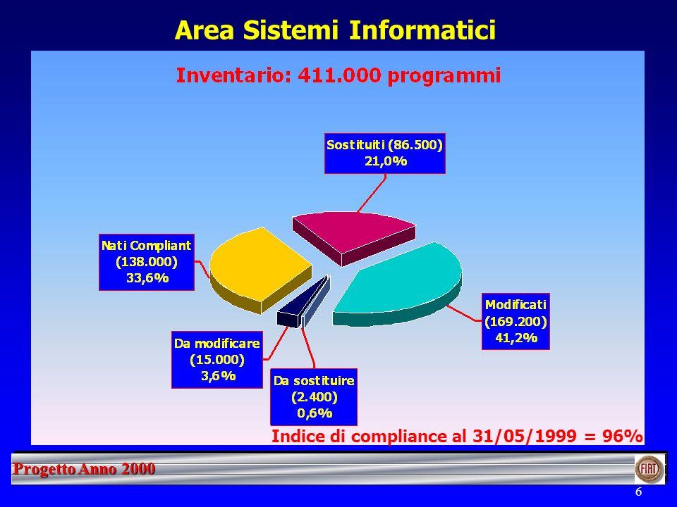 Progetto Anno 2000 7 Area Impianti Indice di compliance al 31/05/1999 = 90%