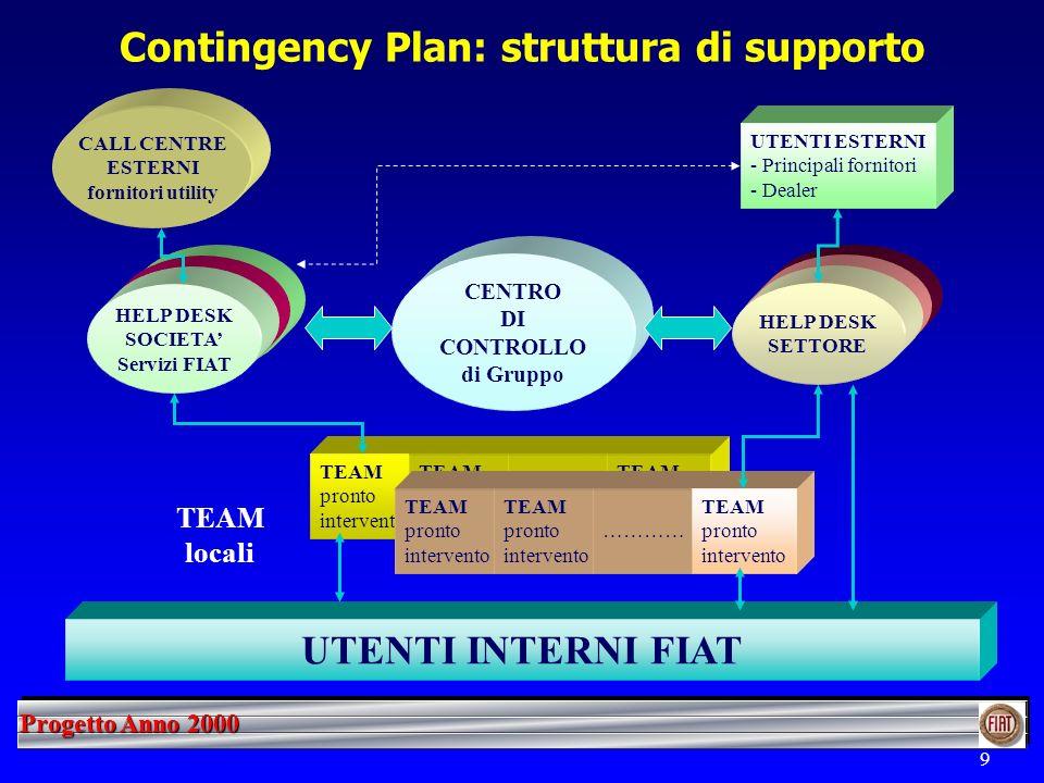 Progetto Anno 2000 9 Contingency Plan: struttura di supporto UTENTI INTERNI FIAT CENTRO DI CONTROLLO di Gruppo TEAM locali TEAM pronto intervento TEAM