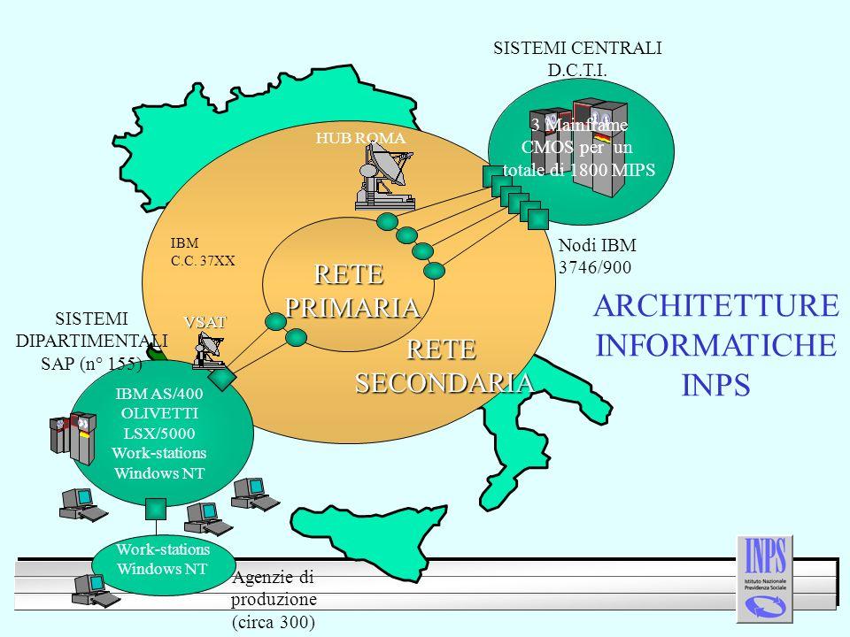 ARCHITETTURE INFORMATICHE INPS RETEPRIMARIA RETESECONDARIA IBM AS/400 OLIVETTI LSX/5000 Work-stations Windows NT SISTEMI CENTRALI D.C.T.I.