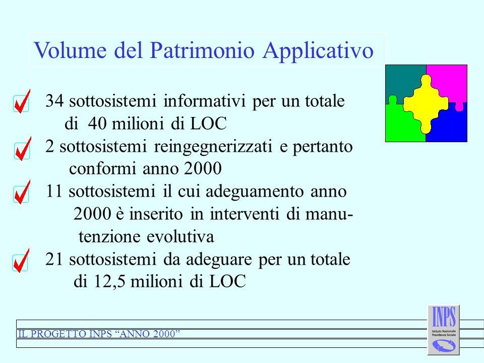 IL PROGETTO INPS ANNO 2000 Volume del Patrimonio Applicativo 34 sottosistemi informativi per un totale di 40 milioni di LOC 2 sottosistemi reingegnerizzati e pertanto conformi anno 2000 11 sottosistemi il cui adeguamento anno 2000 è inserito in interventi di manu- tenzione evolutiva 21 sottosistemi da adeguare per un totale di 12,5 milioni di LOC