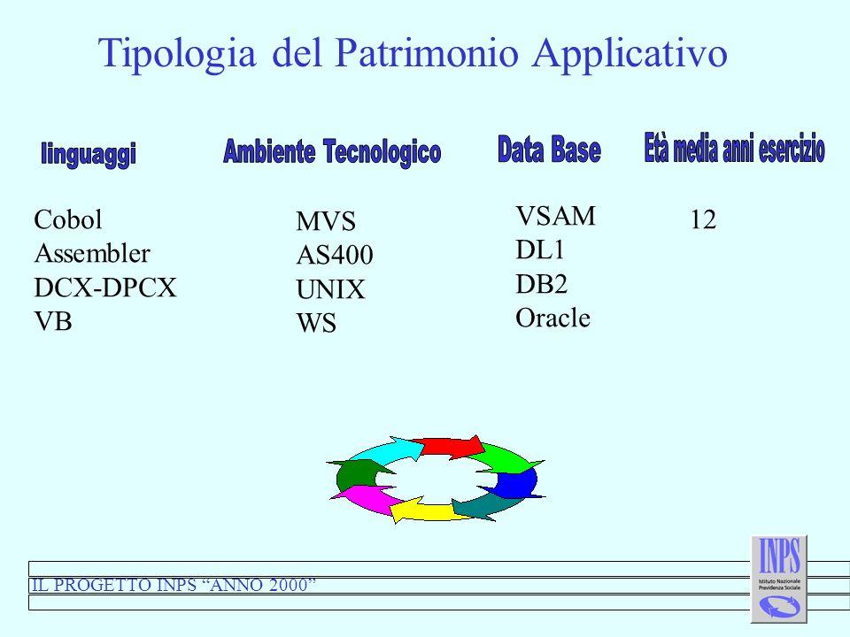 Tipologia del Patrimonio Applicativo IL PROGETTO INPS ANNO 2000 Cobol Assembler DCX-DPCX VB MVS AS400 UNIX WS VSAM DL1 DB2 Oracle 12