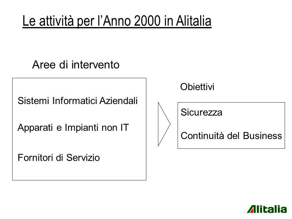 Sistemi Informatici Aziendali Apparati e Impianti non IT Fornitori di Servizio Le attività per lAnno 2000 in Alitalia Aree di intervento Sicurezza Continuità del Business Obiettivi